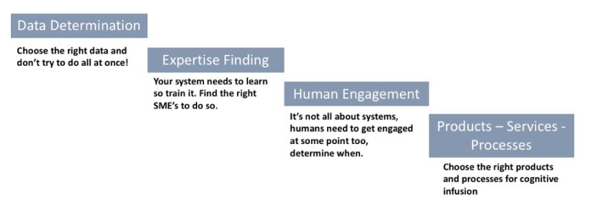 Cognitive_Strategy_Steps